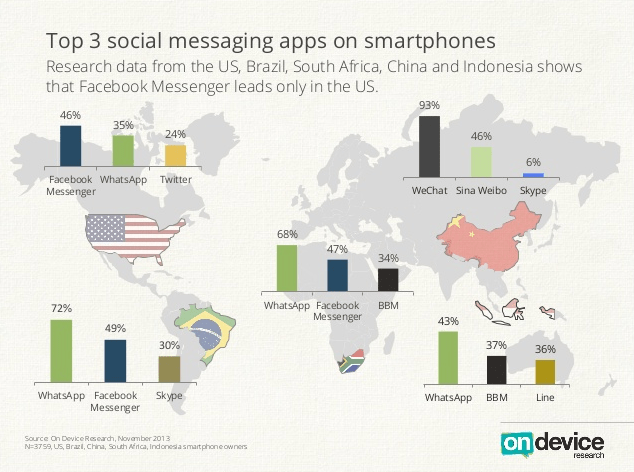 Top Messaging Apps Globally