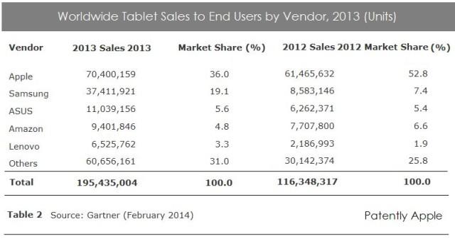 Gartner February Tablet Report