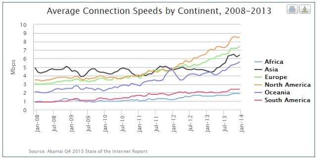 Average Connection Speeds by Continent