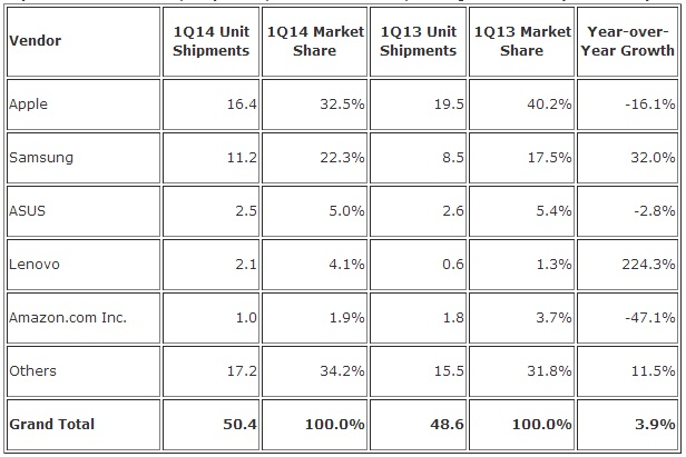 IDC Tablet Shipments Q1 2014