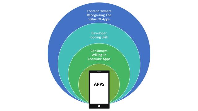 App Economy Pillars 640