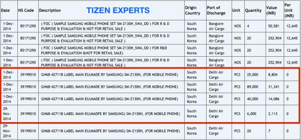 Tizen Z1 Shipments