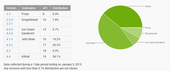 Play Store data - January
