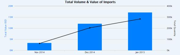lumia 535 india shipments