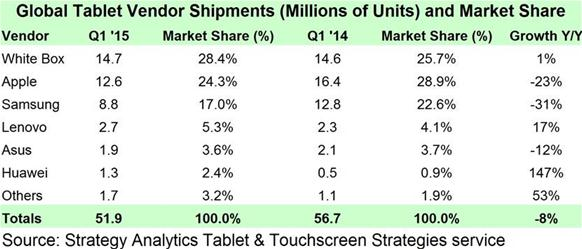 Strategy Analytics Q1 2015 Tablet Shipment and Marketshare numbers - techweez
