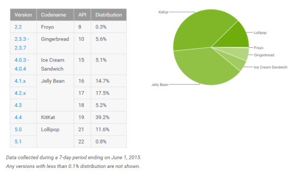 Android distribution numbers June 2015