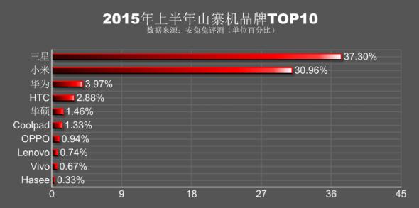 AnTuTu fake smartphones ranking