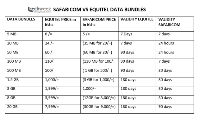 Equitel Vs Safaricom