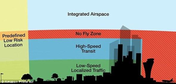 amazon drones delivery