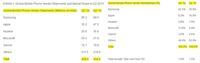 smartphone shipment numbers - q2 2015 - strategy analytics - all