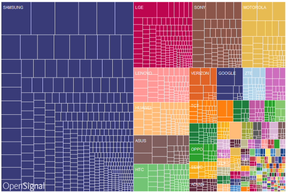 Android Fragmentation Report 2015 - OpenSignal - Techweez 2