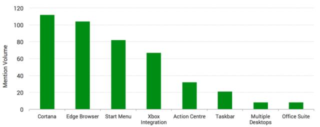 windows_10_brandwatch_features_survey