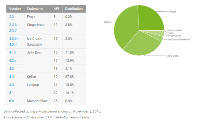 Android_Platform_Distribution_November_2015