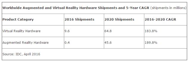 IDC_VR_shipments_2016
