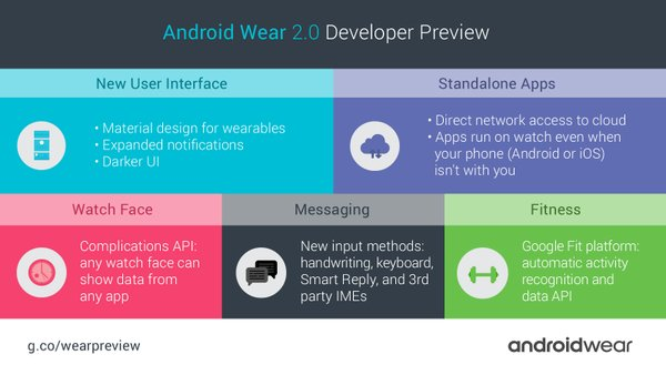 Android_Wear_version_2