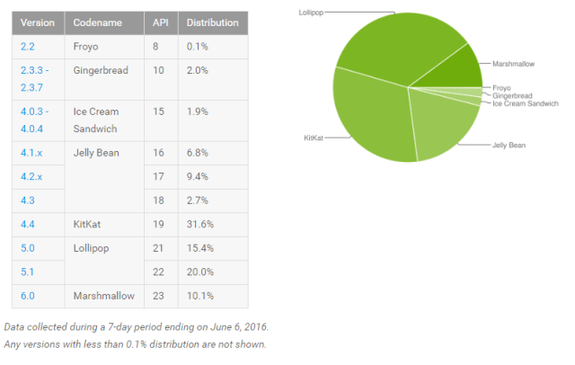 Android_Distribution_Stats_June_2016