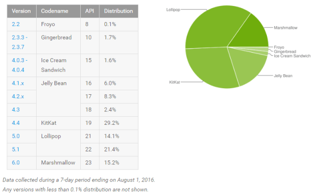 Android_platform_distribution_stats_August_2016