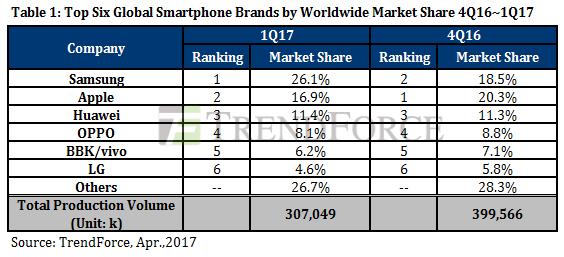 Global Smartphone marketshare Q1 2017