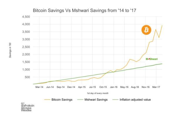 Bitcoin savings vs Mshwari savings
