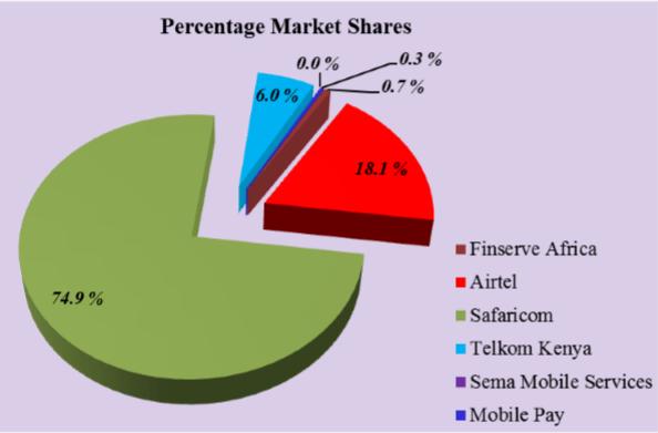Percent Market Share