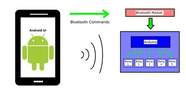 DIY Home Automation Using Android Smartphones