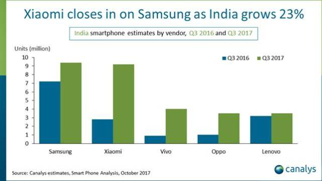 Canalys estimates India Q3 2017