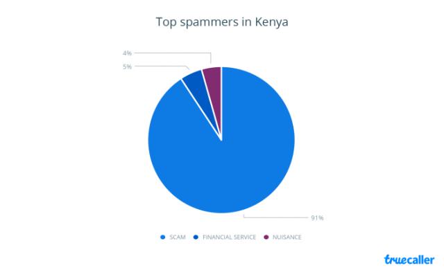 Spam Calls, Kenya