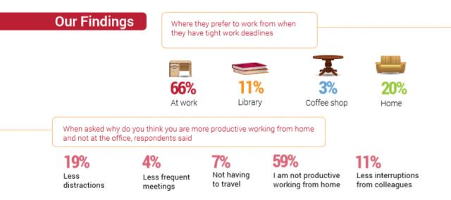 millennials prefer working at home