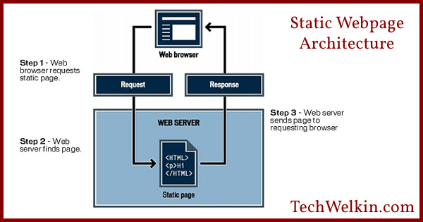 Difference between Static and Dynamic Web Pages