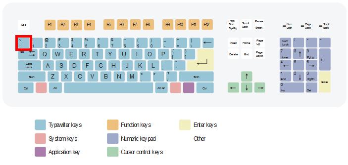 Image of qwerty keyboard layout