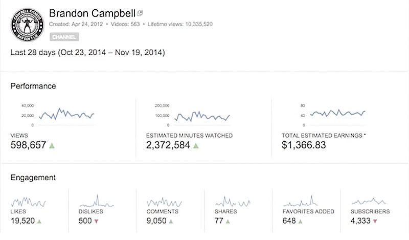 How Much Money do Brandon Campbell make