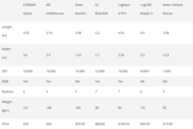 mouse-specs-comparison-table