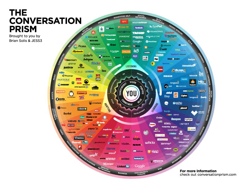 7 Amazing Infographics Of Social Media That Will Blow Your Mind 2