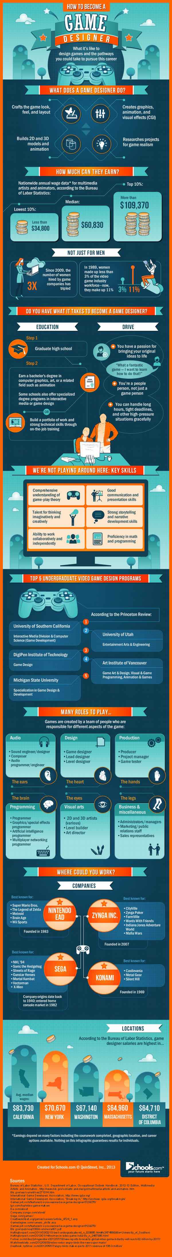 How To Become Game Developer And Designer, Earn Millions (2)
