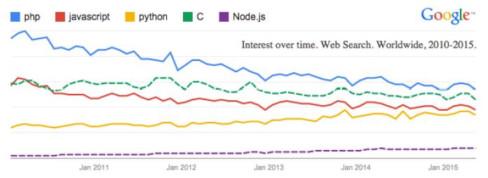 Top 10 Best Websites To Learn Coding (Programming) Online 2