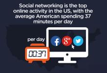 social media facts