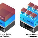 Understanding Virtualization and Hypervisors