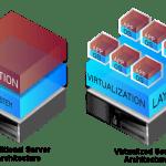 Understanding Virtualization and Hypervisors