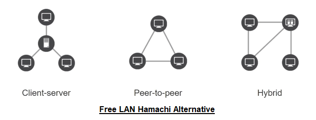 free lan hamachi alternatives