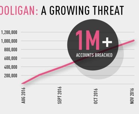 Gooligan Growth