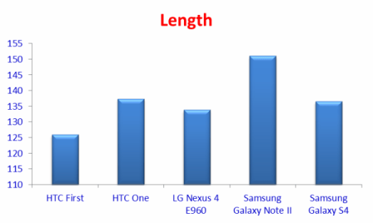 Comparison of Length