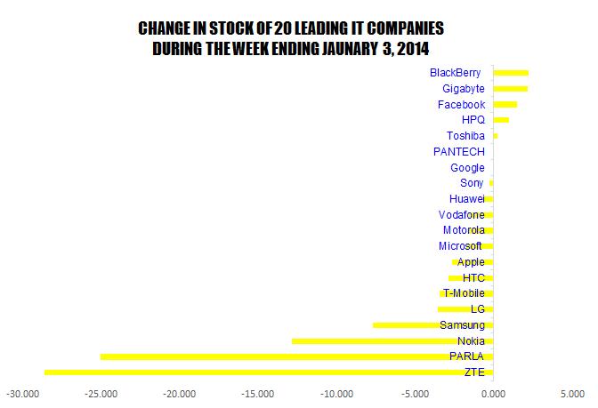 Stock-Ending-Week