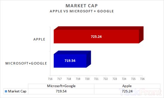 Apple-vs-Micrsoft-+-Google-Market-Cap1