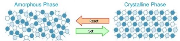 Ilustração de mudança de fase