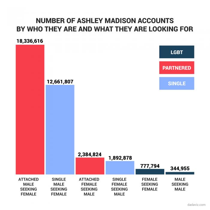 18 milhões de usuários do site eram homens casados