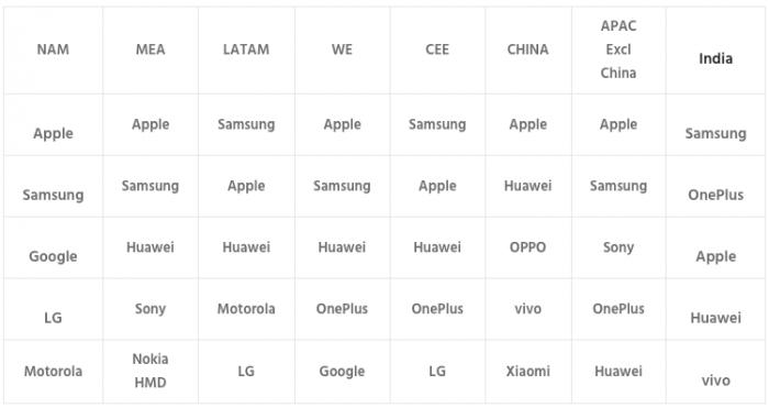Vendas de celulares premium por região (Counterpoint Research)