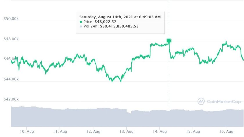 Bitcoin price in the last 7 days (Image: Reproduction/ CoinMarketCap)
