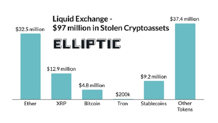 Balance of stolen Liquid cryptocurrencies (Image: Reproduction/ Elliptic)