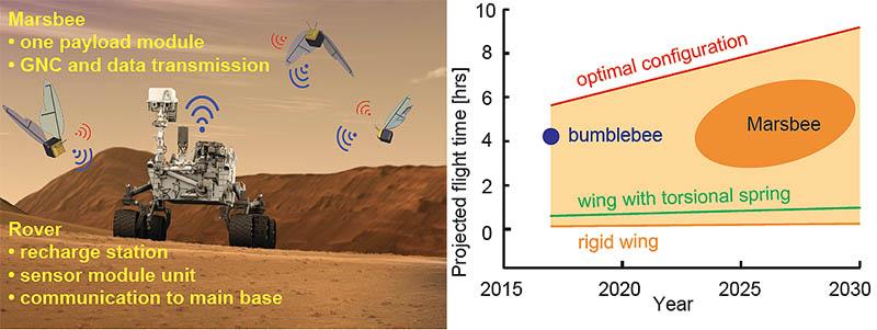 NASA pretende usar enxames de abelhas robóticas para estudar Marte (2)