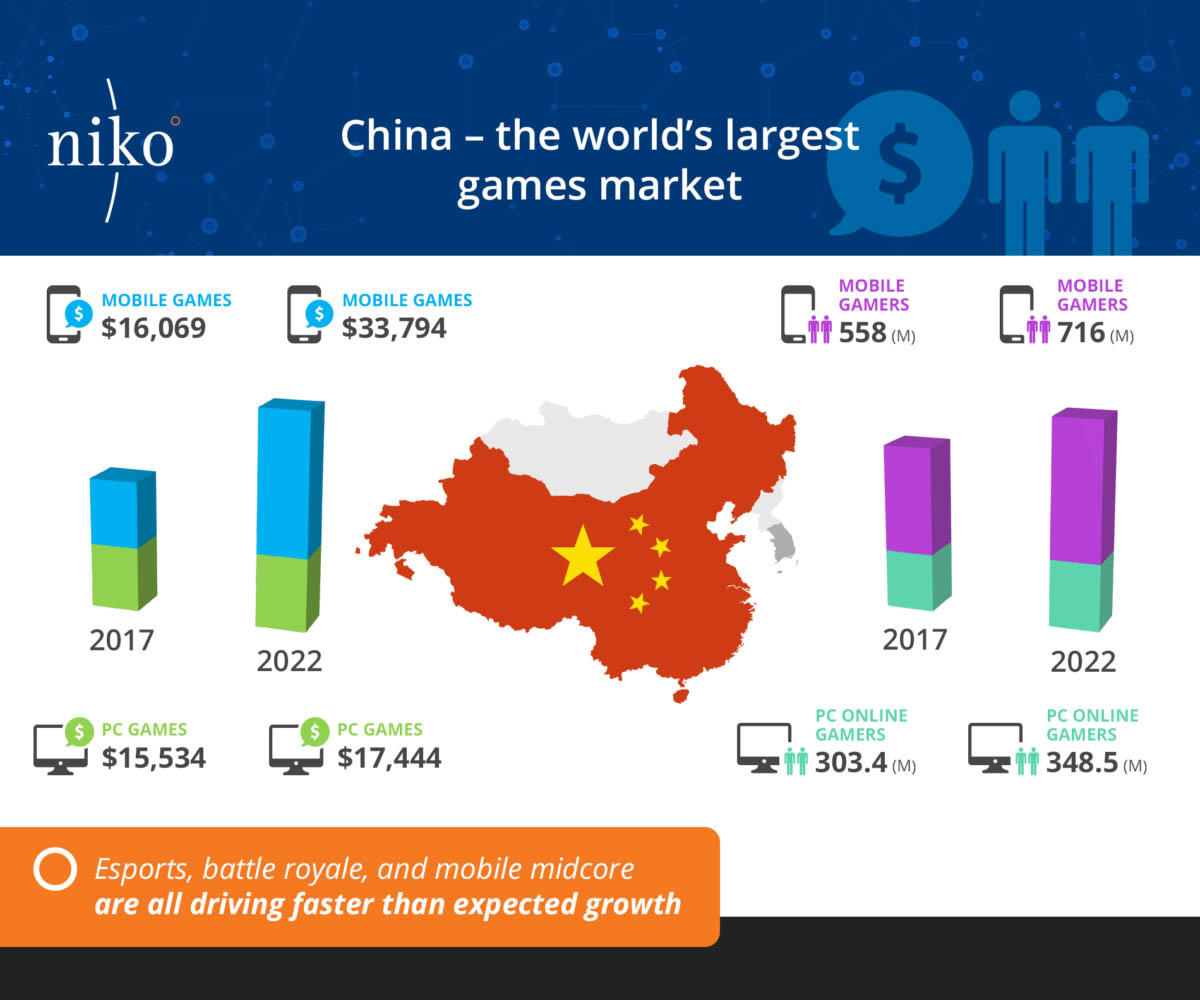 Niko-China-Games-Market-reports